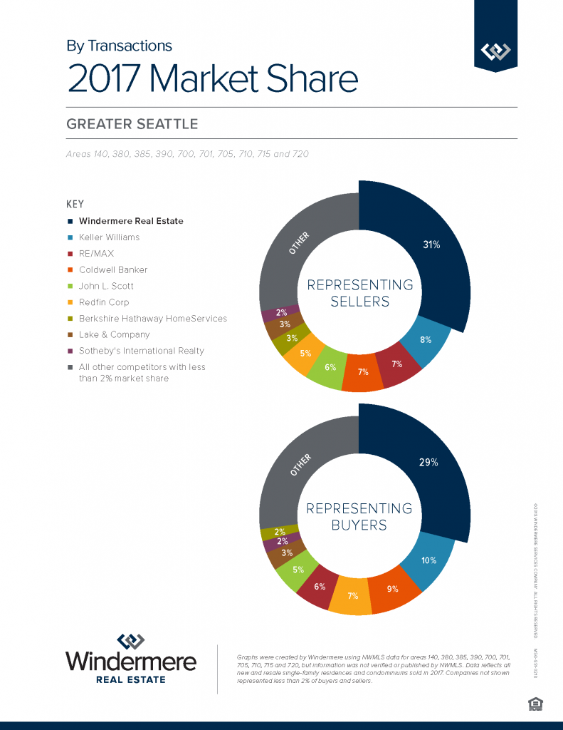 2017 Greater Seattle by Transactions (1)